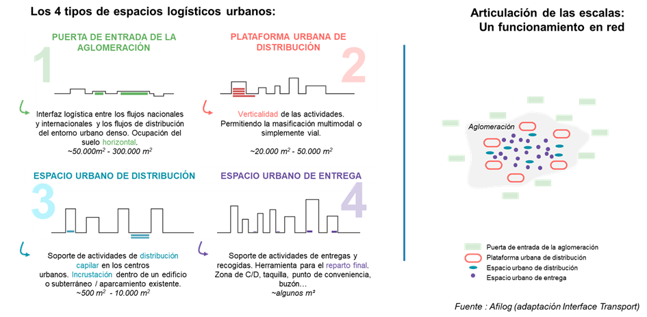 Espacios Logísticos Urbanos