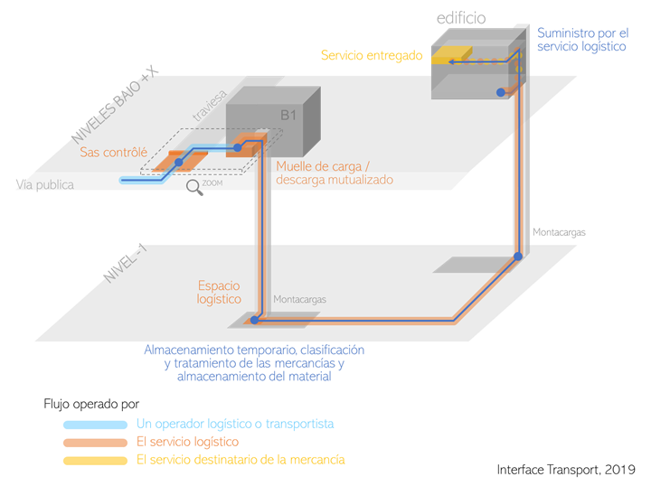 logística e inmobiliario