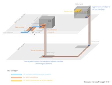 infrastructure logistique